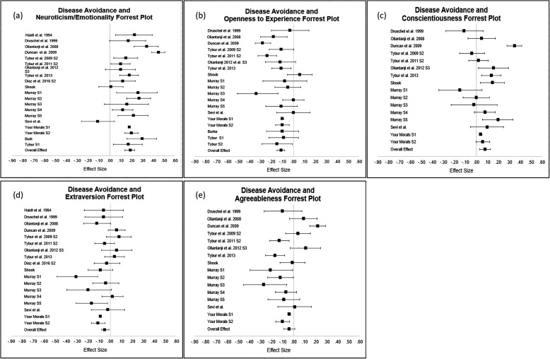 Disease avoidance and personality: A meta-analysis - ScienceDirect