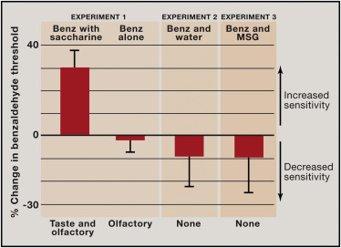 Multisensory Flavor Perception - ScienceDirect