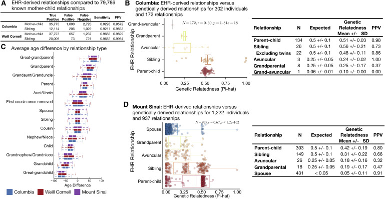 Disease Heritability Inferred from Familial Relationships