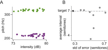 The Control of Vocal Pitch in Human Laryngeal Motor Cortex