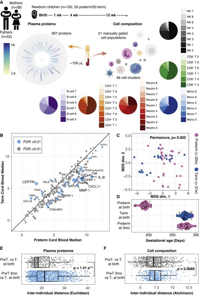 Newborn Immune Activation May Have Long >> Stereotypic Immune System Development In Newborn Children