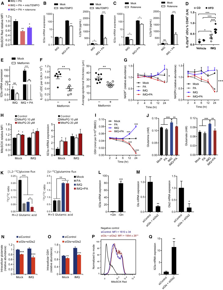 Metabolic and Innate Immune Cues Merge into a Specific