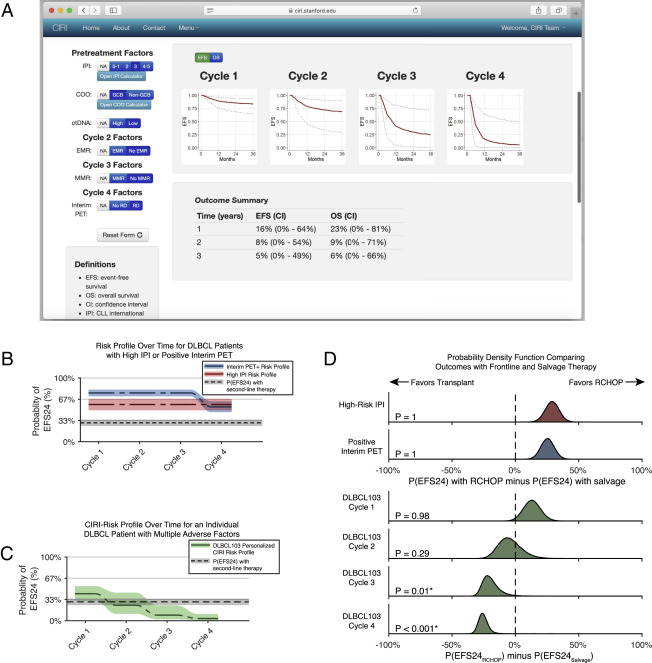Dynamic Risk Profiling Using Serial Tumor Biomarkers for