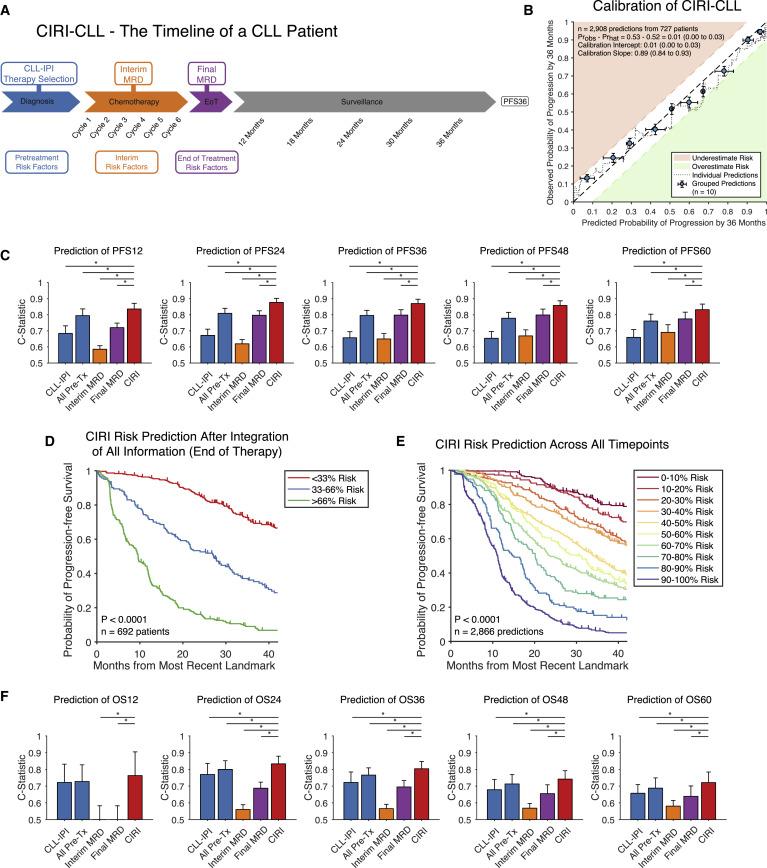 Dynamic Risk Profiling Using Serial Tumor Biomarkers for