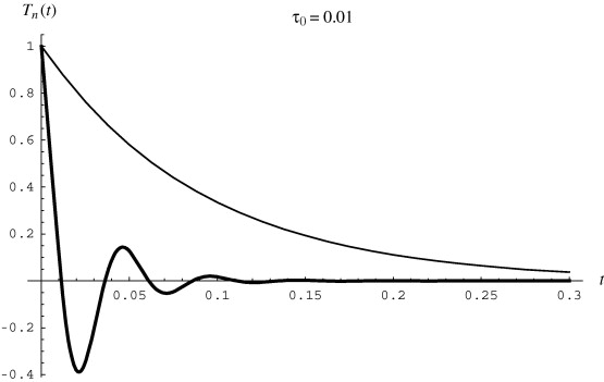 A note on the delayed heat equation: Instability with respect to