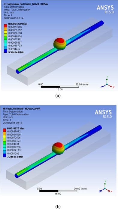 Biomechanical analysis of PDMS channels using different