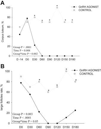 Ovarian follicular growth suppression by long-term treatment