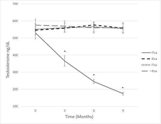 Effects of intratesticular vs intraepididymal calcium