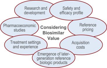 Pharmacoeconomics of Cancer Therapies: Considerations With the