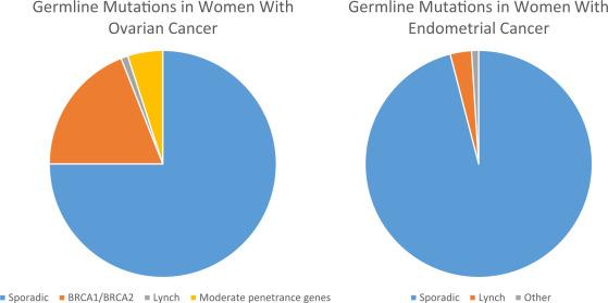 cancer genetic predisposition)