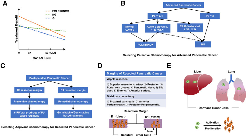 pancreatic cancer folfirinox adjuvant
