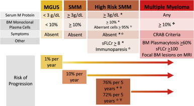 State of the science in smoldering myeloma: Should we be