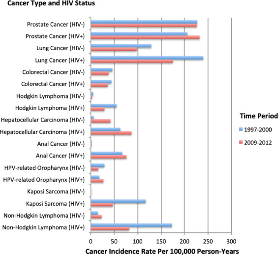 hiv and lung cancer