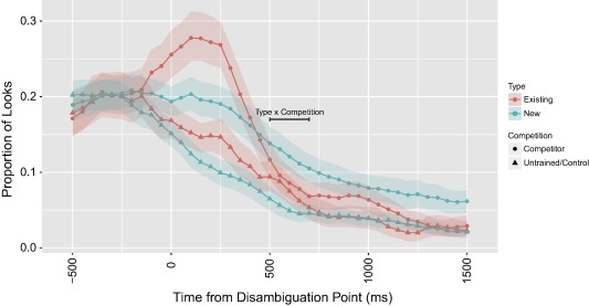 Eye-tracking the time‐course of novel word learning and lexical