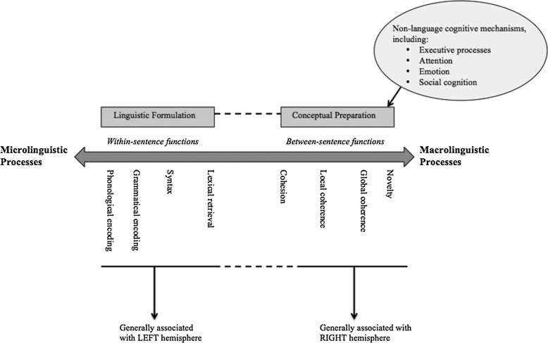 Cohesive and coherent connected speech deficits in mild stroke schematic representation of key idea generation mechanisms for connected speech malvernweather Images