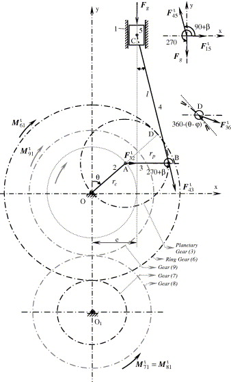 Dynamic analysis of a slider–crank mechanism with eccentric