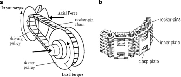 A review on belt and chain continuously variable transmissions (CVT