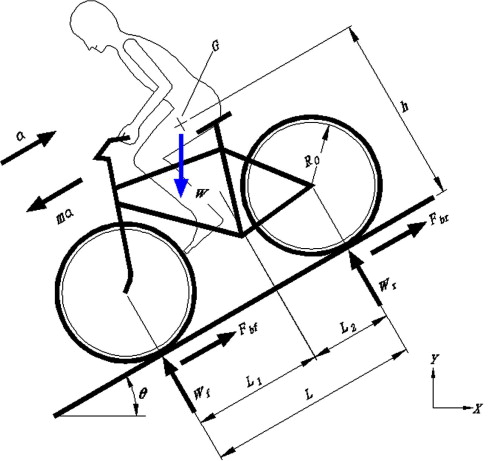 Synchronous Brake Analysis For A Bicycle