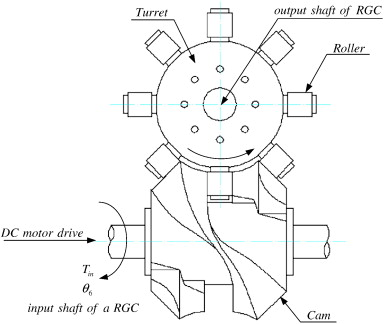Dynamic Behavior Of Globoidal Cam Systems With Torque Compensation