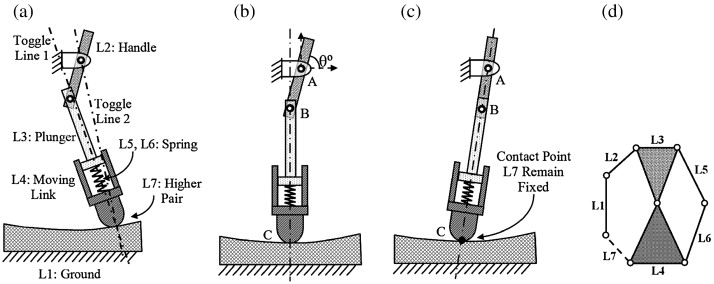 Design of double toggle switching mechanisms - ScienceDirect
