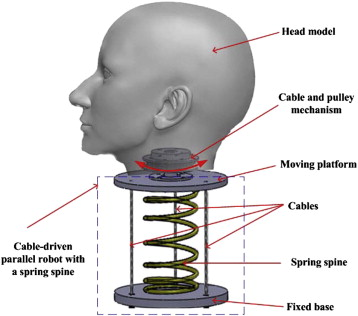 Inverse kinematics and workspace analysis of a cable-driven parallel ...