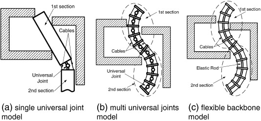 Design And Analysis Of A Family Of Snake Arm Robots Connected By