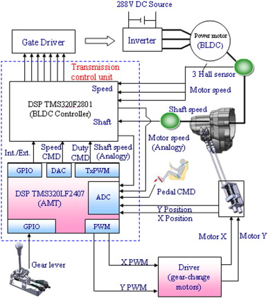 Advanced shifting control of synchronizer mechanisms for clutchless