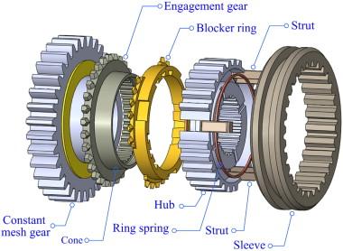 advanced shifting control of synchronizer mechanisms for clutchless rh sciencedirect com manual transmission synchronizer springs manual transmission synchronizer failure