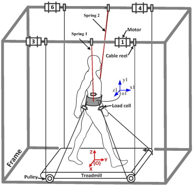 Effect on wrench-feasible workspace of cable-driven parallel robots ...