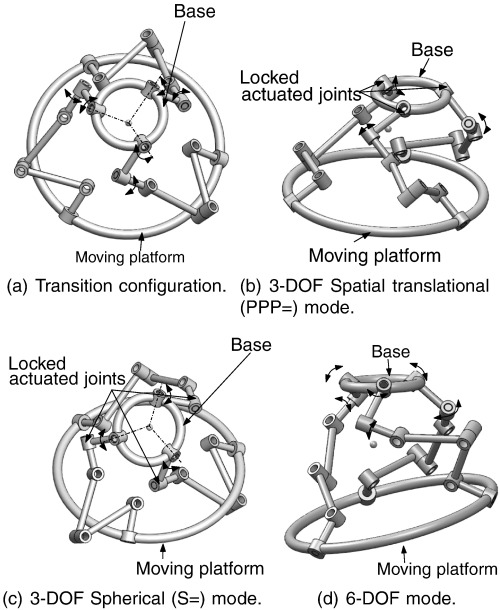 Type Synthesis of 3-DOF multi-mode translational/spherical parallel