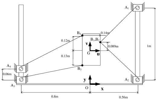 Optimum kinematic design of a planar cable-driven parallel robot ...