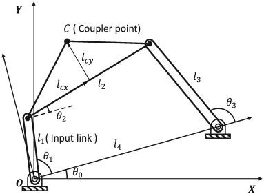 A new design methodology for four bar linkage mechanisms based on download full size image fig 1 four bar linkage ccuart Image collections