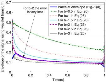 Nonlinear damping identification in rotors using wavelet