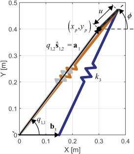 Consistent modeling resolves asymmetry in stiffness matrices