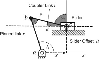 Solution rectification of slider-crank mechanisms with