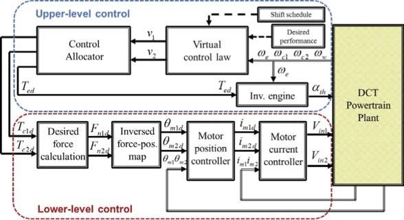 Gear shift control of a dual-clutch transmission using