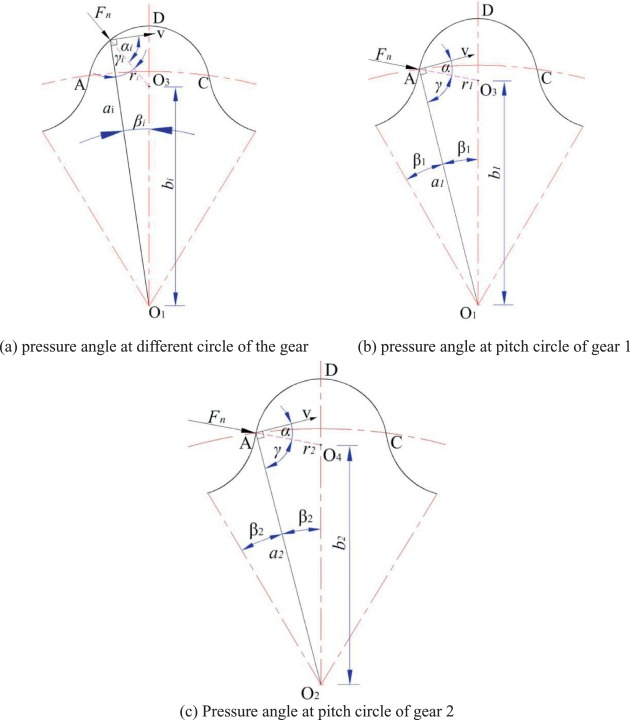 A Novel Arc Tooth Trace Cycloid Cylindrical Gear