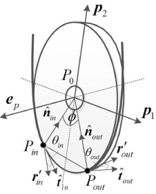 An efficient model for dynamic analysis and simulation of