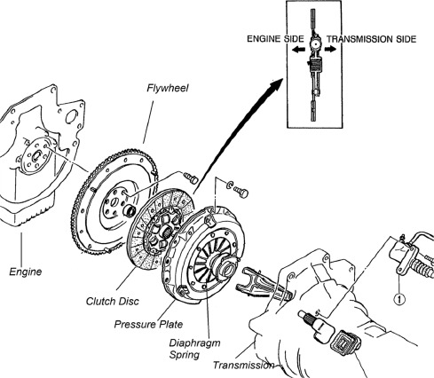 Dynamic Modelling And Simulation Of A Manual Transmission Based Mild