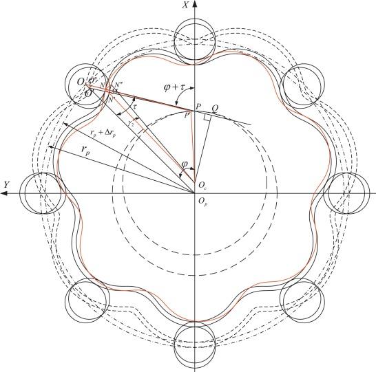 Block Diagram Reducer