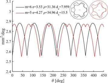 Multi-objective optimization of circular-toothed gerotors