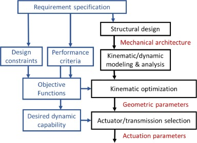 Design Strategy And Issues Of The Delthaptic A New 6 Dof Parallel Haptic Device Sciencedirect