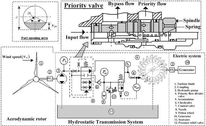 reduction of wind turbine power fluctuation by using priority flow rh sciencedirect com