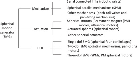 A review of spherical motion generation using either
