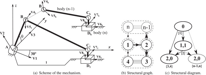 Computational Kinematics Of Multibody Systems Two Formulations For A Modular Approach Based On Natural Coordinates Sciencedirect