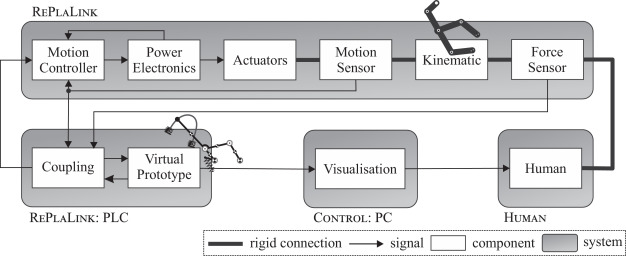 Haptic Simulation And Synthesis Of Mechanisms Sciencedirect