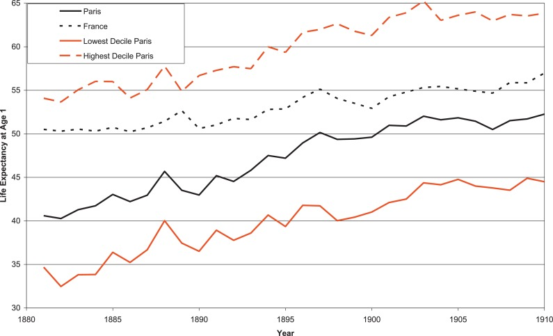 Sewers' diffusion and the decline of mortality: The case of