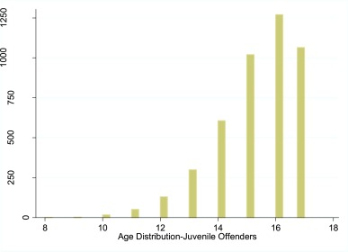 juvenile justice system in bangladesh