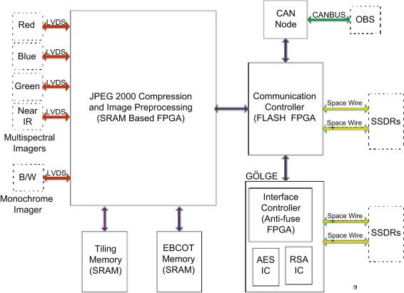 Image compression systems on board satellites sciencedirect block diagram of gezgin 2 58 ccuart Images