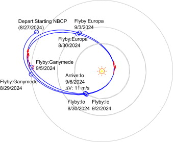 Laplace-resonant triple-cyclers for missions to Jupiter